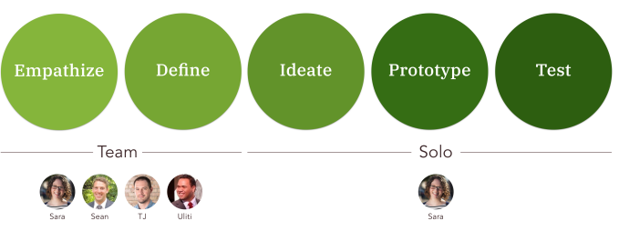 Image illustrating that the team collaborated on design thinking's empathize and define stages. We then diverged, and I completed ideation, prototyping and testing on my own.