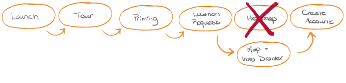 Hand-drawn flow chart of the main events in onboarding, with revisions.